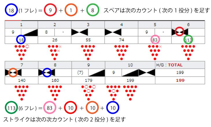 ボウリングスコア 計算