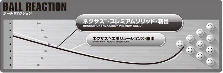 BRUNSWICK NEXXXUS PREMIUM SOLID ネクサス プレミアムソリッド