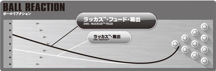 DV8 RUCKUS FEUD ラッカス・フュード