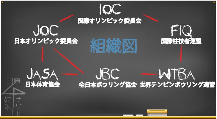 JBC 全日本ボウリング協会 組織図