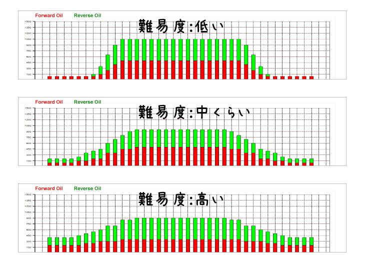 ボウリング オイルパターン 難易度 比較