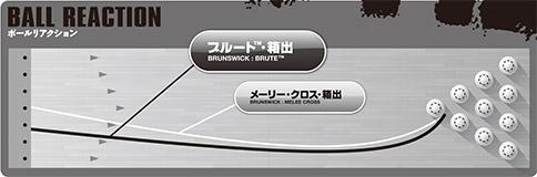 BRUNSWICK BRUTE ブランズウィック ブルート