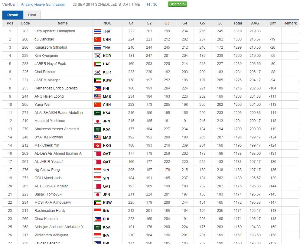 アジア大会 男子シングルスB