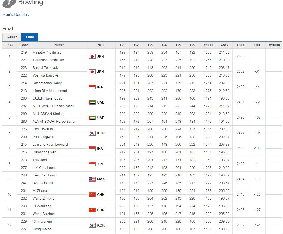 アジア大会 ボウリング 男子ダブルス 1位 金メダル
