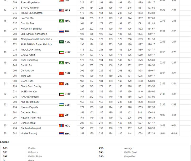 2014アジア大会 ボウリング 男子ダブルス 金メダル 銀メダル