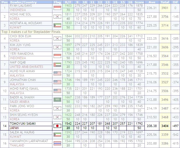 第23 回アジアボウリング選手権大会 男子マスターズ
