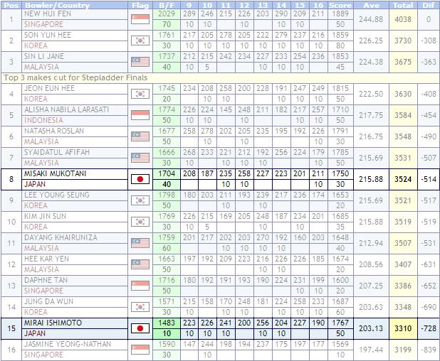 第23 回アジアボウリング選手権大会 女子マスターズ
