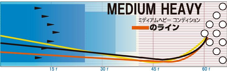 ロケット ストーム ハイスポーツ イメージ ミディアムヘビーコンディション