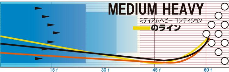 トップスローン ロトグリップ ハイスポーツ イメージ ミディアムヘビーコンディション