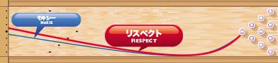 900GLOBAL RESPECT リスペクト 軌道