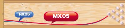 TRACK MX05 エムエックス・ゼロファイブ 軌道