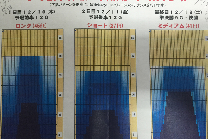「HANDA CUP」・第47回全日本女子プロボウリング選手権大会
