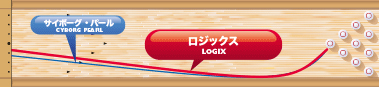 TRACK LOGIX ロジックス
