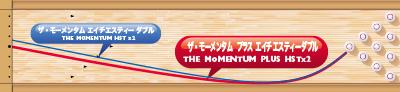 Columbia300 THE MOMENTUM PLUS HST×2 ザ・モーメンタム プラス エイチエスティーダブル