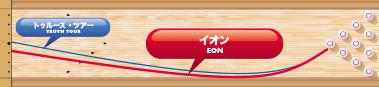900GLOBAL EON イオン