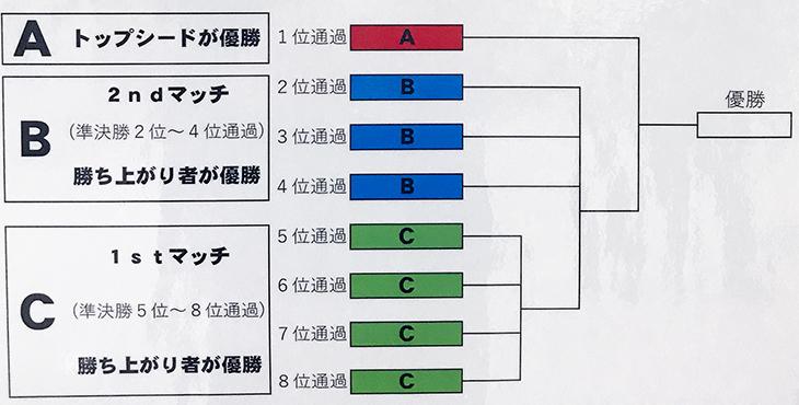 東京ポートボウル 男子新人戦2018