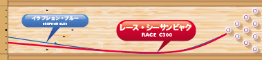 COLUMBIA300 Race C300 レース・シーサンビャク