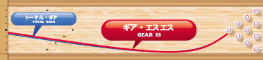 900GLOBAL GEAR SS ギア・エスエス
