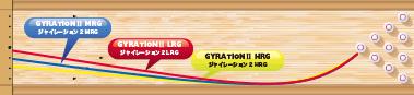 ABS GYRATION Ⅱ ジャイレーション2