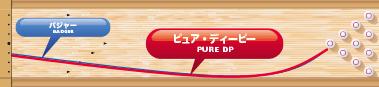 900GLOBAL PURE DP ピュア・ディーピー