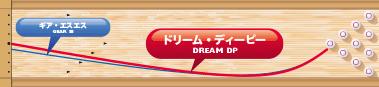 900GLOBAL DREAM DP ドリーム・ディーピー