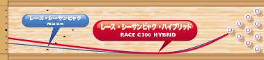 COLUMBIA300 RACE C300 HYBRID レース・シーサンビャク・ハイブリッド