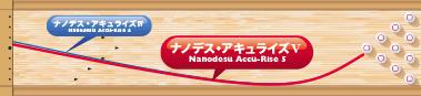 ABS NANODESU Accu Rise Ⅴ ナノデス・アキュライズ ファイブ