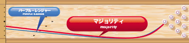 PRO-am majority マジョリティ