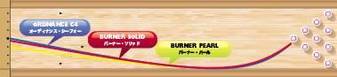 900GLOBAL BURNER PEARL バーナー・パール