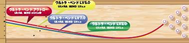 ABS ULTRA BEND(LV7.0) ウルトラ・ベンド(LV7.0)